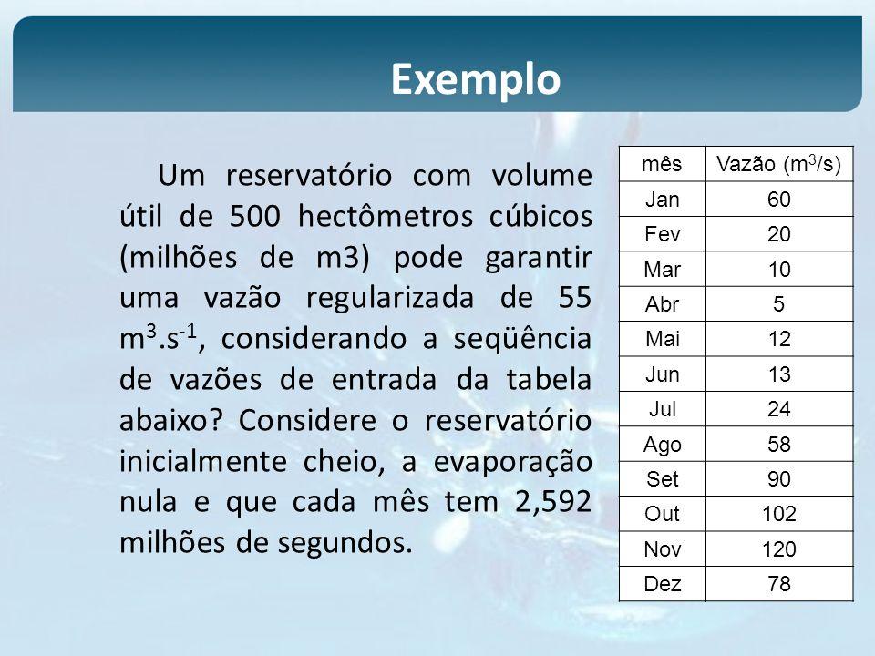 Um reservatório com volume útil de 500 hectômetros cúbicos (milhões de m3) pode garantir uma vazão regularizada de 55 m 3.s -1, considerando a seqüênc
