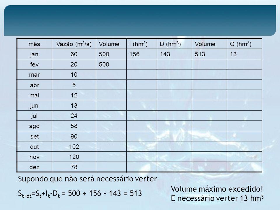 mêsVazão (m 3 /s) VolumeI (hm 3 )D (hm 3 )VolumeQ (hm 3 ) jan60 50015614351313 fev20 500 mar10 abr5 mai12 jun13 jul24 ago58 set90 out102 nov120 dez78