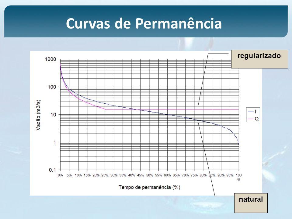 Curvas de Permanência natural regularizado