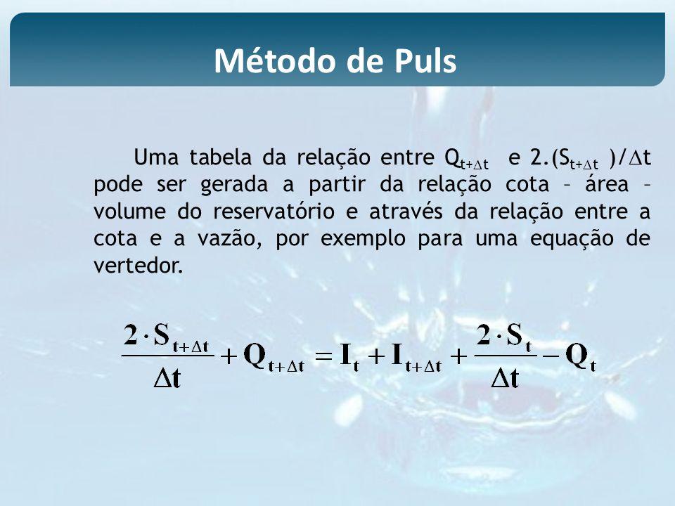 Uma tabela da relação entre Q t+ t e 2.(S t+ t )/ t pode ser gerada a partir da relação cota – área – volume do reservatório e através da relação entr