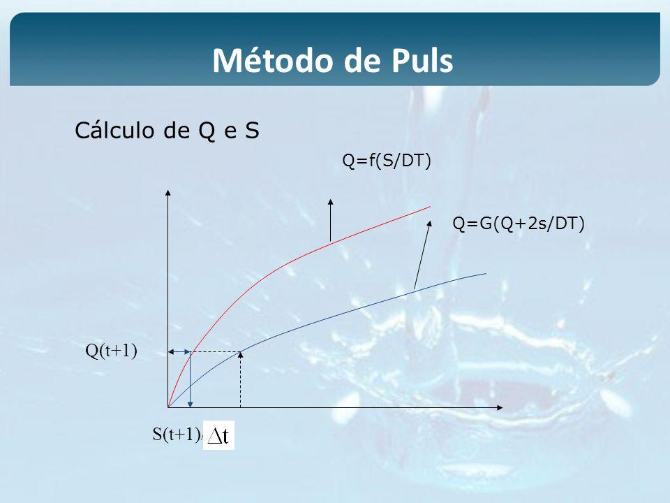 Q(t+1) S(t+1)/ Cálculo de Q e S Q=f(S/DT) Q=G(Q+2s/DT) Método de Puls