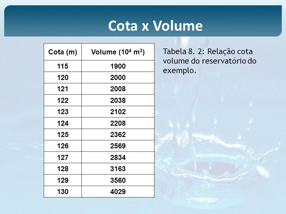 Tabela 8. 2: Relação cota volume do reservatório do exemplo. Cota (m)Volume (10 4 m 3 ) 1151900 1202000 1212008 1222038 1232102 1242208 1252362 126256