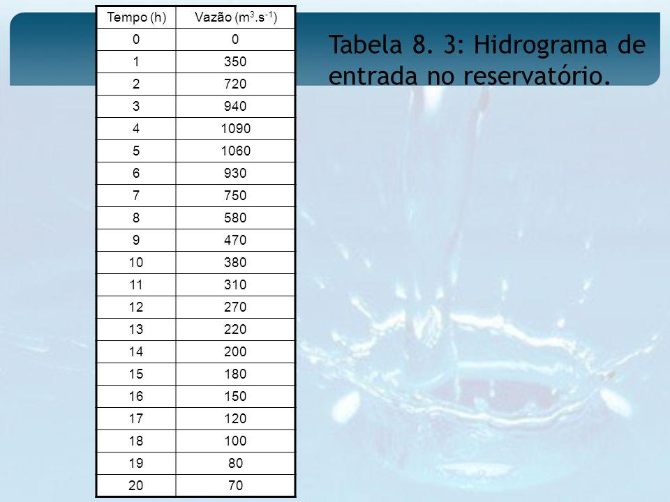 Tabela 8. 3: Hidrograma de entrada no reservatório. Tempo (h)Vazão (m 3.s -1 ) 00 1350 2720 3940 41090 51060 6930 7750 8580 9470 10380 11310 12270 132