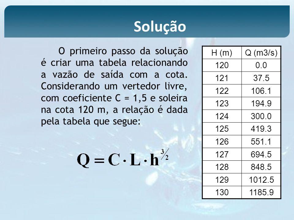 O primeiro passo da solução é criar uma tabela relacionando a vazão de saída com a cota. Considerando um vertedor livre, com coeficiente C = 1,5 e sol