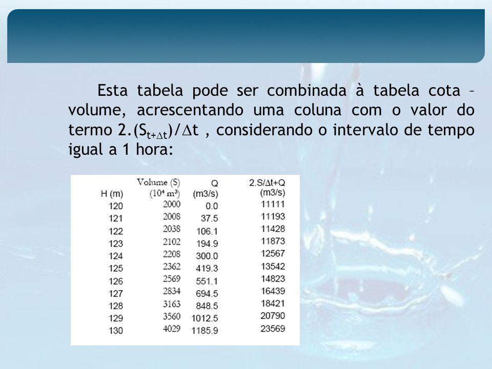 Esta tabela pode ser combinada à tabela cota – volume, acrescentando uma coluna com o valor do termo 2.(S t+ t )/ t, considerando o intervalo de tempo