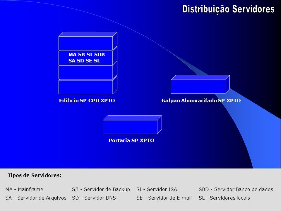 Tipos de Servidores: MA - MainframeSB - Servidor de BackupSI - Servidor ISASBD - Servidor Banco de dados SA - Servidor de ArquivosSD - Servidor DNSSE