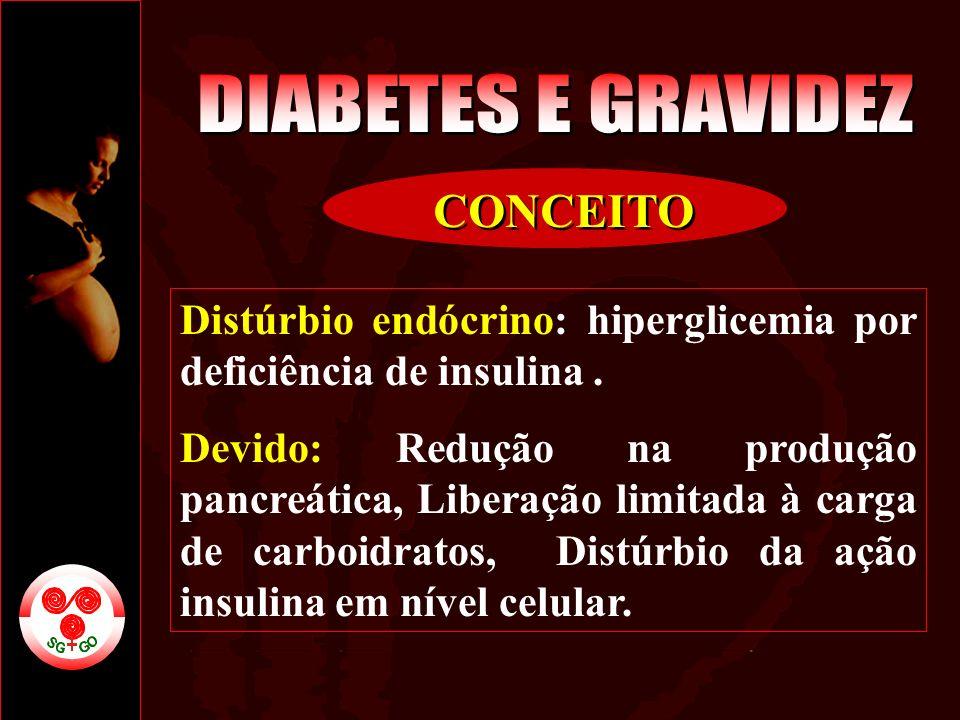Distúrbio endócrino: hiperglicemia por deficiência de insulina. Devido: Redução na produção pancreática, Liberação limitada à carga de carboidratos, D
