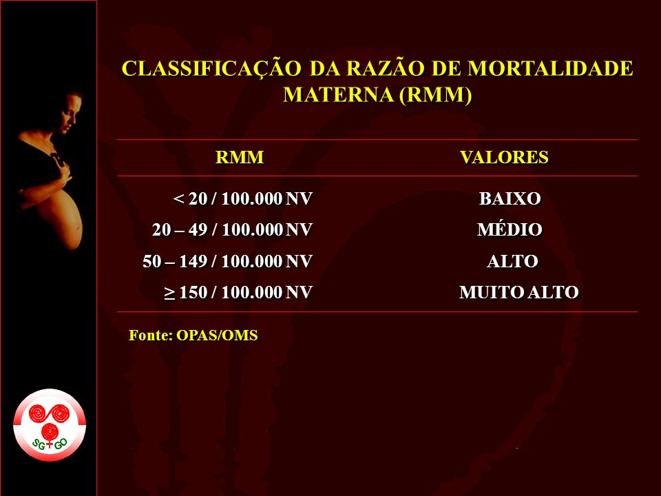 CLASSIFICAÇÃO DA RAZÃO DE MORTALIDADE MATERNA (RMM) RMM < 20 / 100.000 NV 20 – 49 / 100.000 NV 50 – 149 / 100.000 NV 150 / 100.000 NV VALORES BAIXO MÉ