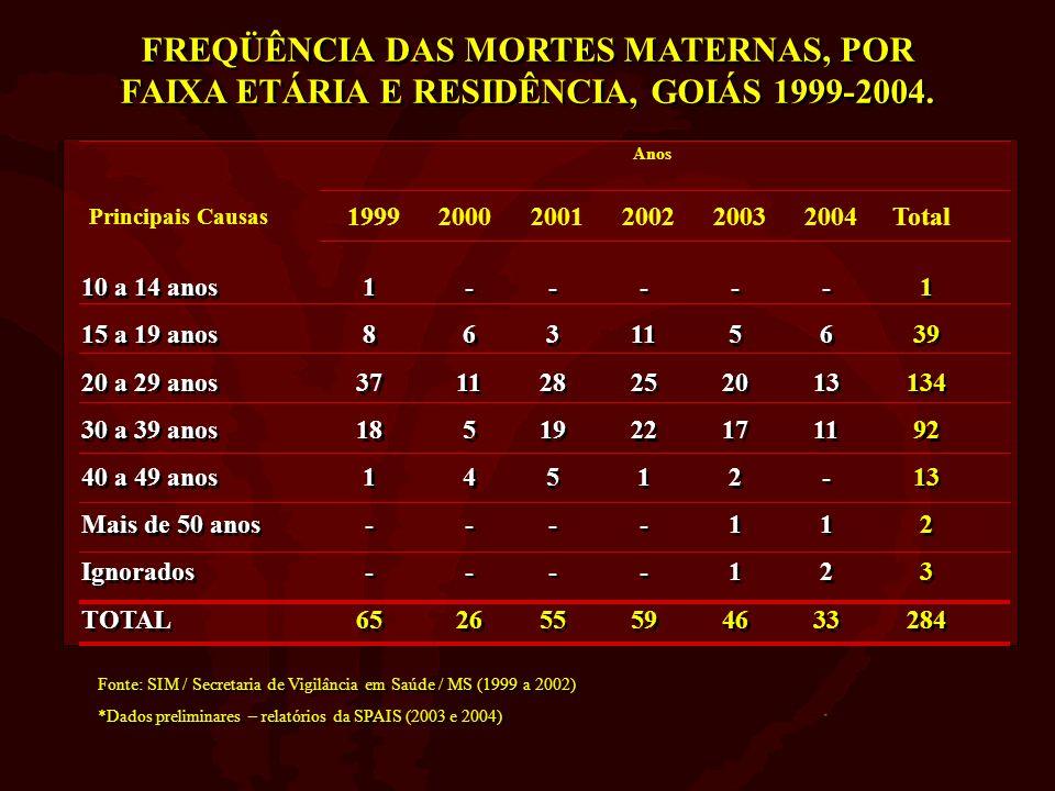 FREQÜÊNCIA DAS MORTES MATERNAS, POR FAIXA ETÁRIA E RESIDÊNCIA, GOIÁS 1999-2004. Anos Principais Causas 199920002001200220032004Total 10 a 14 anos 15 a