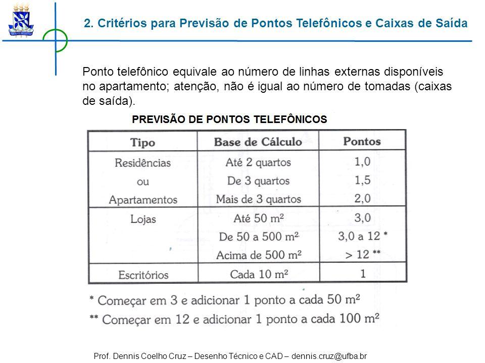 Prof. Dennis Coelho Cruz – Desenho Técnico e CAD – dennis.cruz@ufba.br Ponto telefônico equivale ao número de linhas externas disponíveis no apartamen