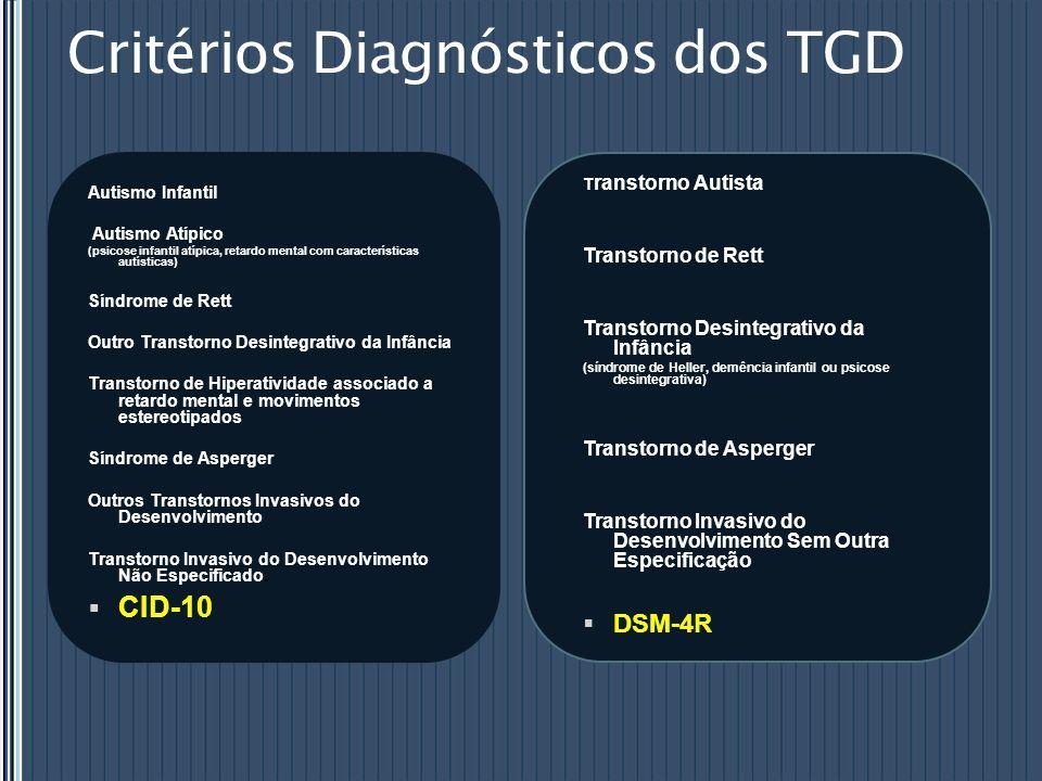 Critérios Diagnósticos dos TGD Autismo Infantil Autismo Atípico (psicose infantil atípica, retardo mental com características autísticas) Síndrome de