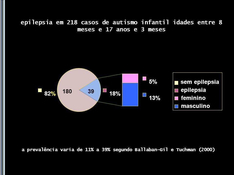82% 5% 13% 18% sem epilepsia epilepsia feminino masculino 18039 epilepsia em 218 casos de autismo infantil idades entre 8 meses e 17 anos e 3 meses a