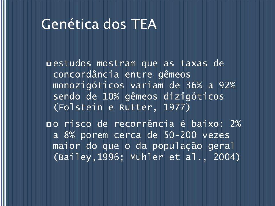 Genética dos TEA estudos mostram que as taxas de concordância entre gêmeos monozigóticos variam de 36% a 92% sendo de 10% gêmeos dizigóticos (Folstein