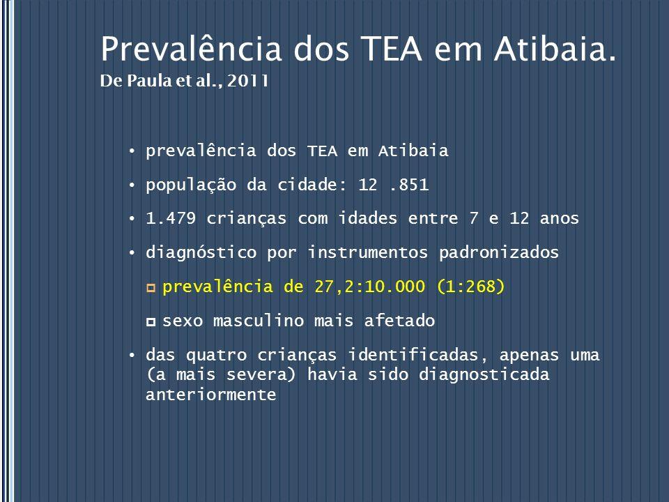 Prevalência dos TEA em Atibaia. De Paula et al., 2011 prevalência dos TEA em Atibaia população da cidade: 12.851 1.479 crianças com idades entre 7 e 1