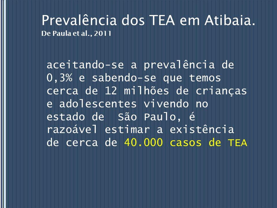 Prevalência dos TEA em Atibaia. De Paula et al., 2011 aceitando-se a prevalência de 0,3% e sabendo-se que temos cerca de 12 milhões de crianças e adol