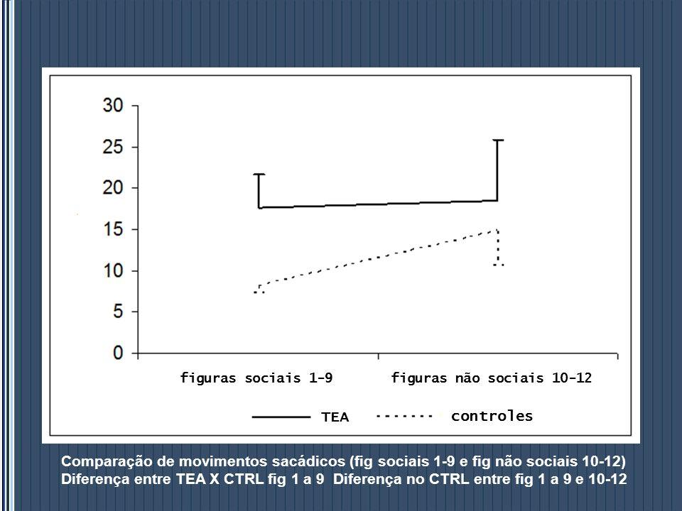 figuras sociais 1-9figuras não sociais 10-12 TEA controles Comparação de movimentos sacádicos (fig sociais 1-9 e fig não sociais 10-12) Diferença entr