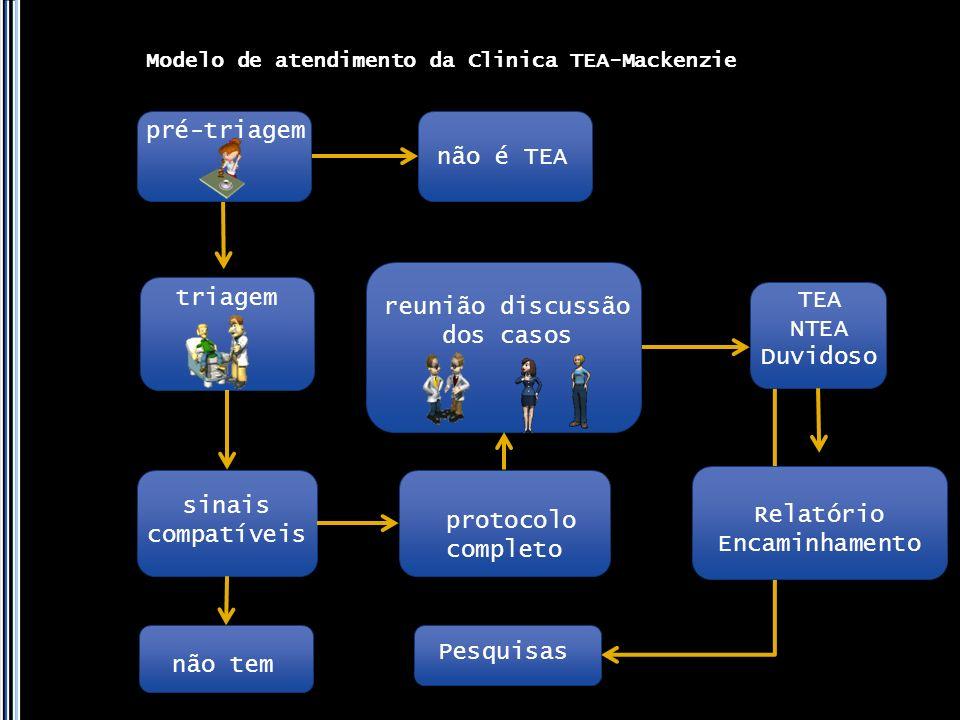 Modelo de atendimento da Clinica TEA-Mackenzie Pesquisas triagem não é TEA sinais compatíveis protocolo completo TEA NTEA Duvidoso Relatório Encaminha