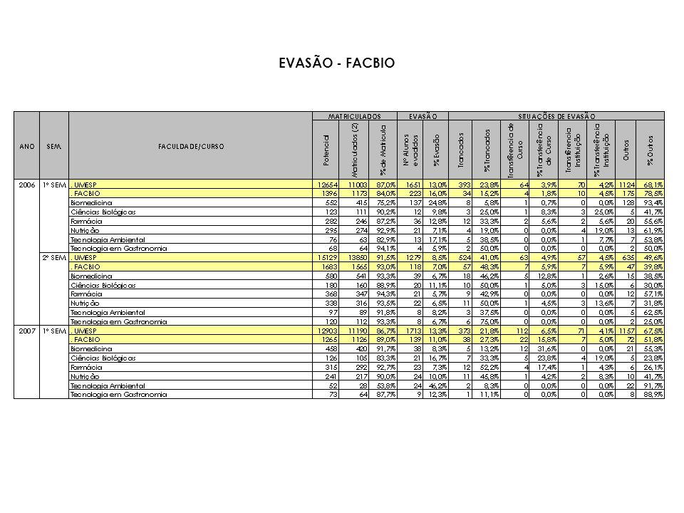 FACULDADE/CURSO 2006 - 1º SEM.2006 - 2º SEM.2007 - 1º SEM.