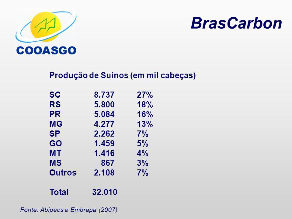 BrasCarbon Produção de Suínos (em mil cabeças) SC 8.737 27% RS 5.800 18% PR 5.084 16% MG 4.277 13% SP 2.262 7% GO 1.459 5% MT 1.416 4% MS 867 3% Outro