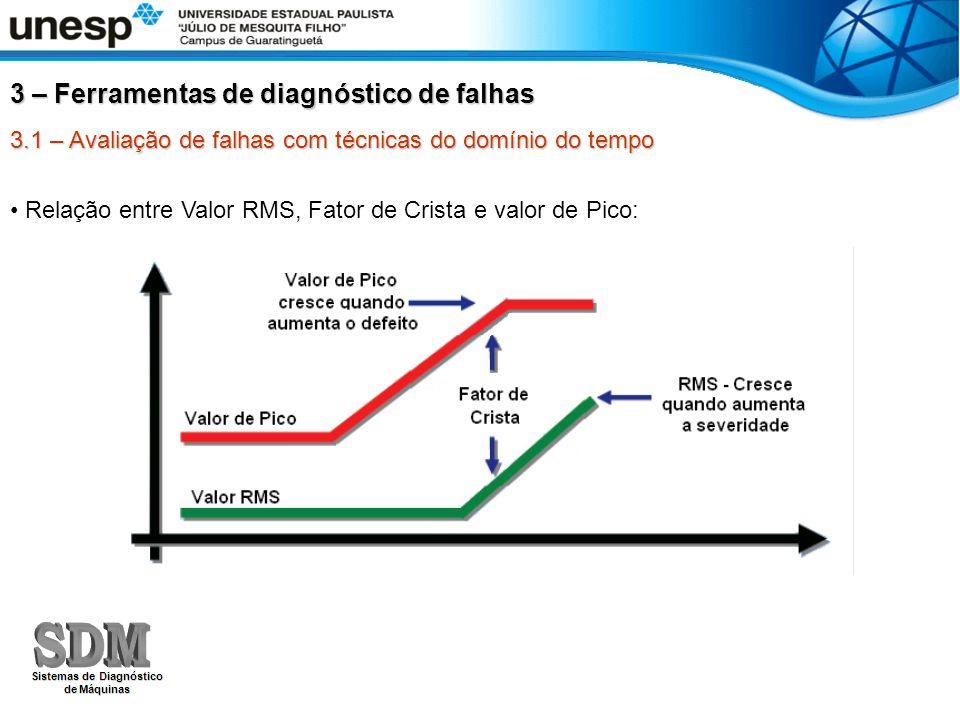 3.1 – Avaliação de falhas com técnicas do domínio do tempo Relação entre Valor RMS, Fator de Crista e valor de Pico: 3 – Ferramentas de diagnóstico de