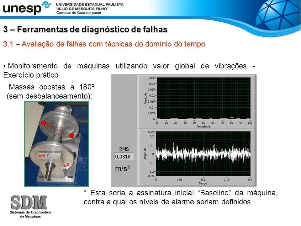 3.1 – Avaliação de falhas com técnicas do domínio do tempo 3 – Ferramentas de diagnóstico de falhas Monitoramento de máquinas utilizando valor global