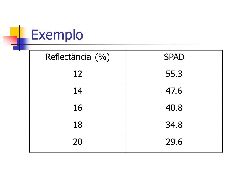 Exemplo Reflectância (%)SPAD 1255.3 1447.6 1640.8 1834.8 2029.6