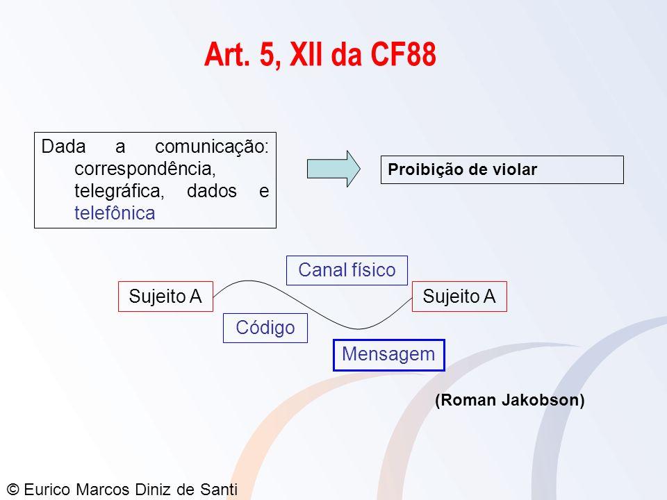 © Eurico Marcos Diniz de Santi Dada a comunicação: correspondência, telegráfica, dados e telefônica Proibição de violar Sujeito A Canal físico Código