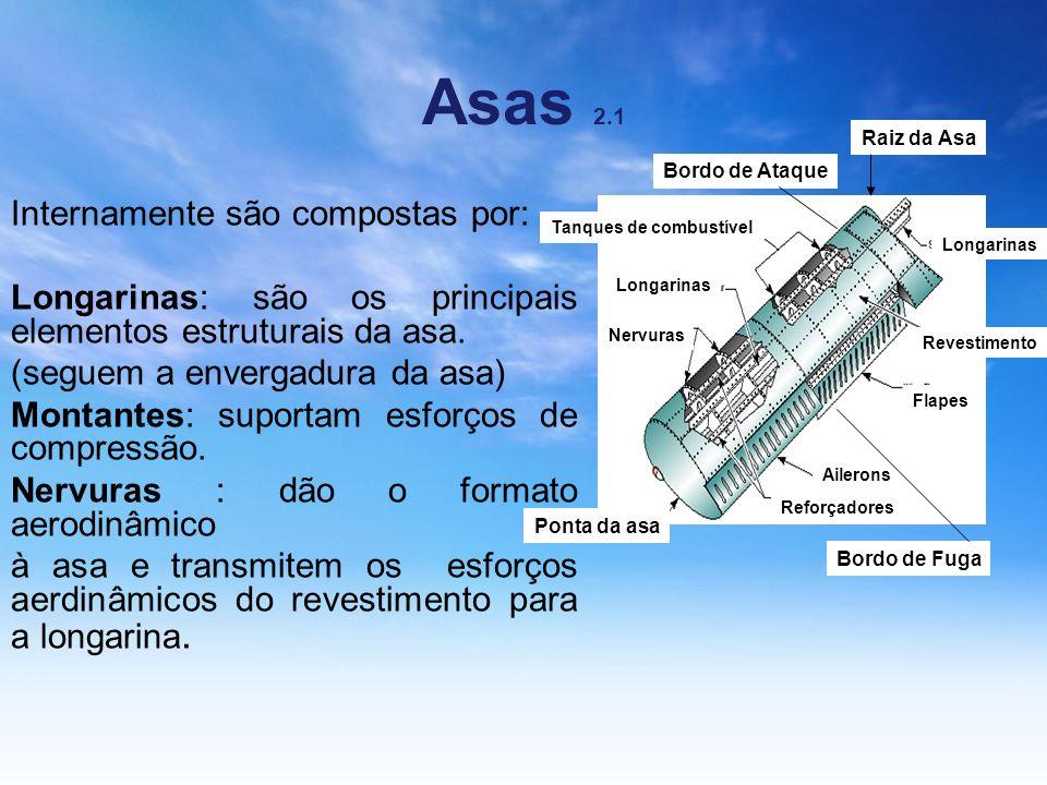 Asas 2.1 Tanques de combustível Longarinas Nervuras Ponta da asa Longarinas Revestimento Flapes Ailerons Reforçadores Internamente são compostas por: