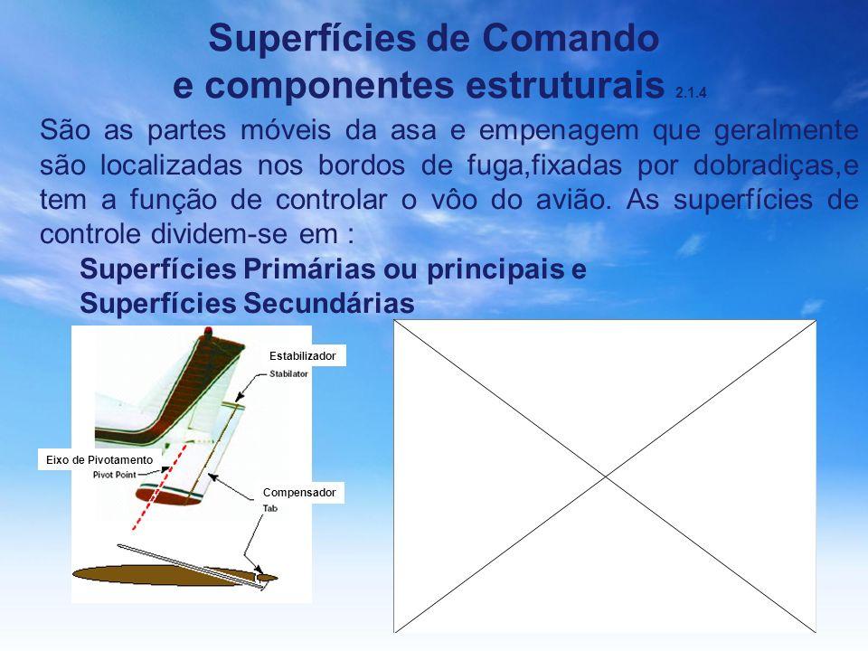 Superfícies de Comando e componentes estruturais 2.1.4 São as partes móveis da asa e empenagem que geralmente são localizadas nos bordos de fuga,fixad
