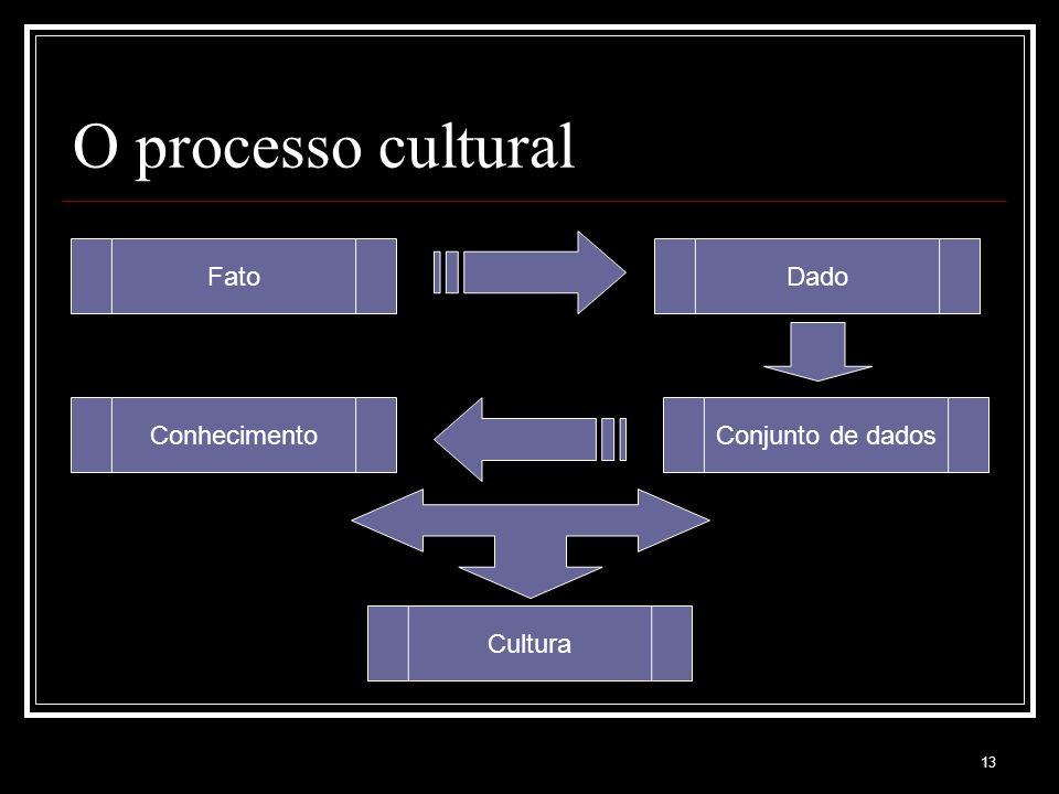 13 O processo cultural Conjunto de dadosConhecimento DadoFato Cultura