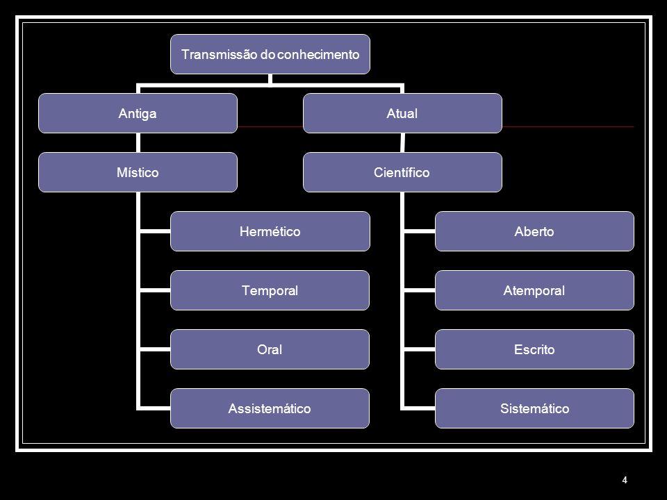 4 Transmissão do conhecimento Antiga Místico Hermético Temporal Oral Assistemático Atual Científico Aberto Atemporal Escrito Sistemático
