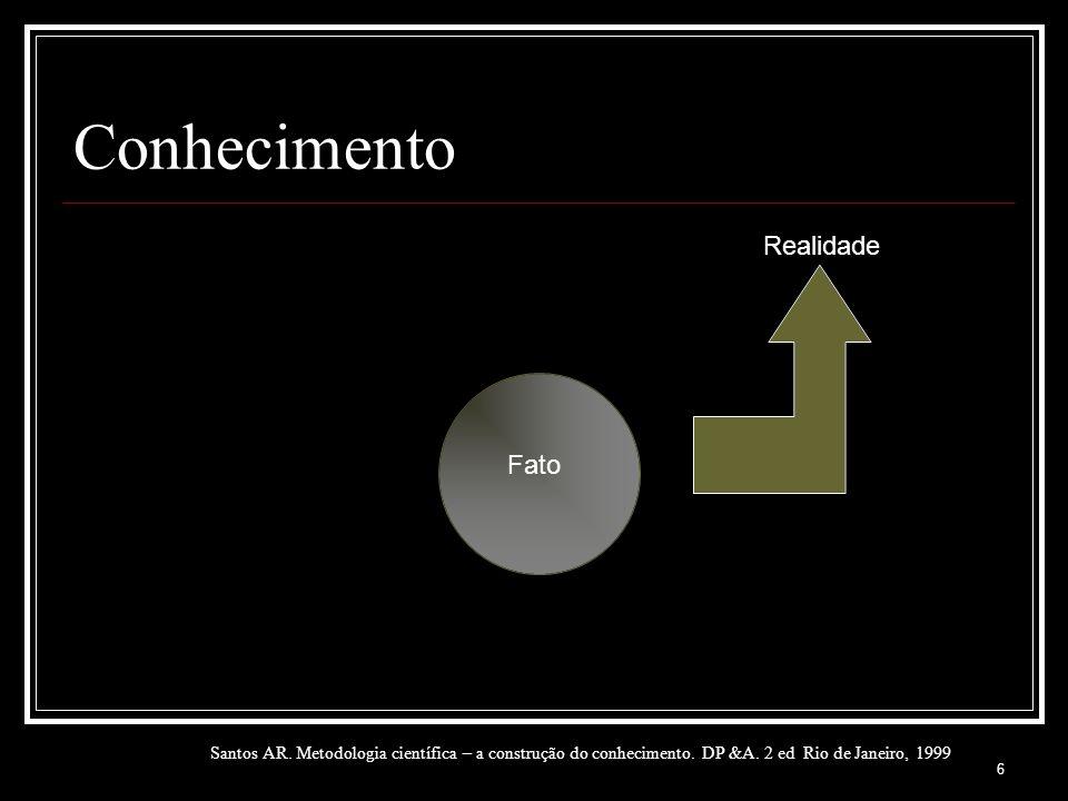 6 Conhecimento Santos AR. Metodologia científica – a construção do conhecimento. DP &A. 2 ed Rio de Janeiro, 1999 Realidade Fato