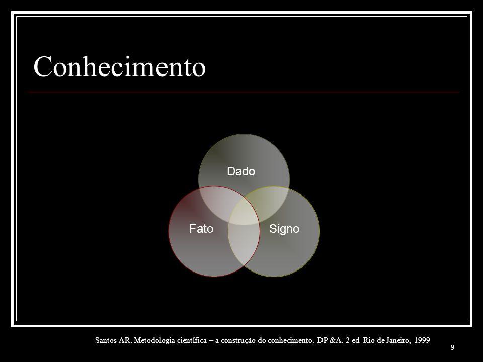9 Conhecimento Dado Santos AR. Metodologia científica – a construção do conhecimento. DP &A. 2 ed Rio de Janeiro, 1999 FatoSigno