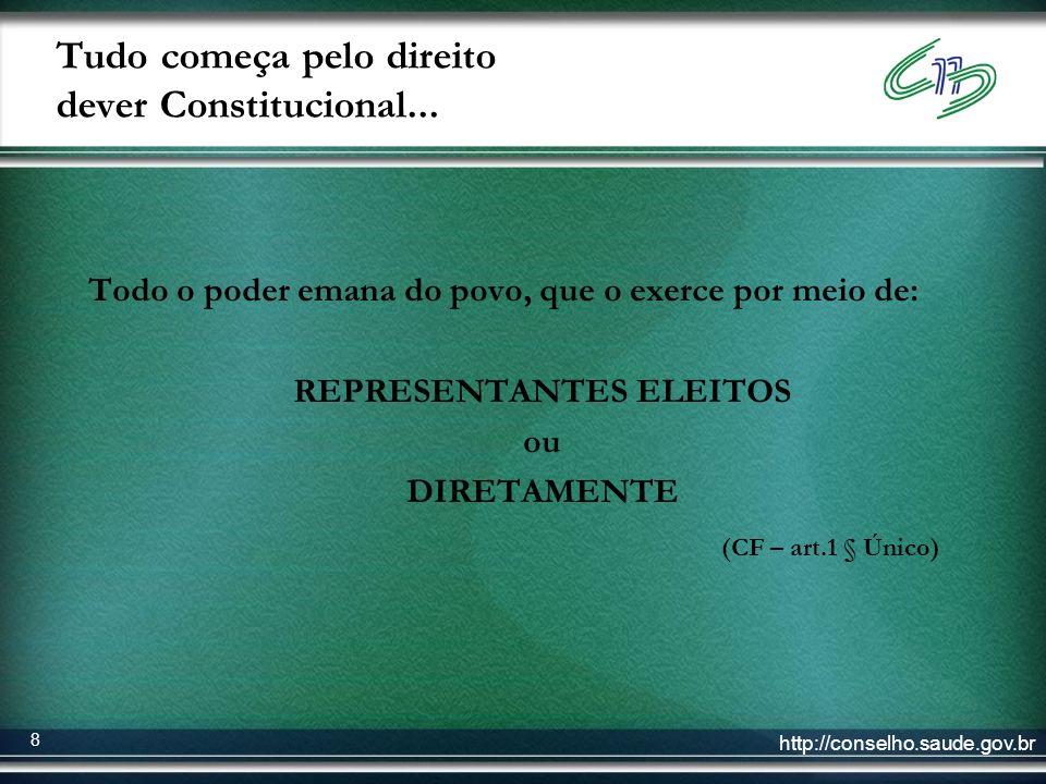 http://conselho.saude.gov.br 8 Todo o poder emana do povo, que o exerce por meio de: REPRESENTANTES ELEITOS ou DIRETAMENTE (CF – art.1 § Único) Tudo c