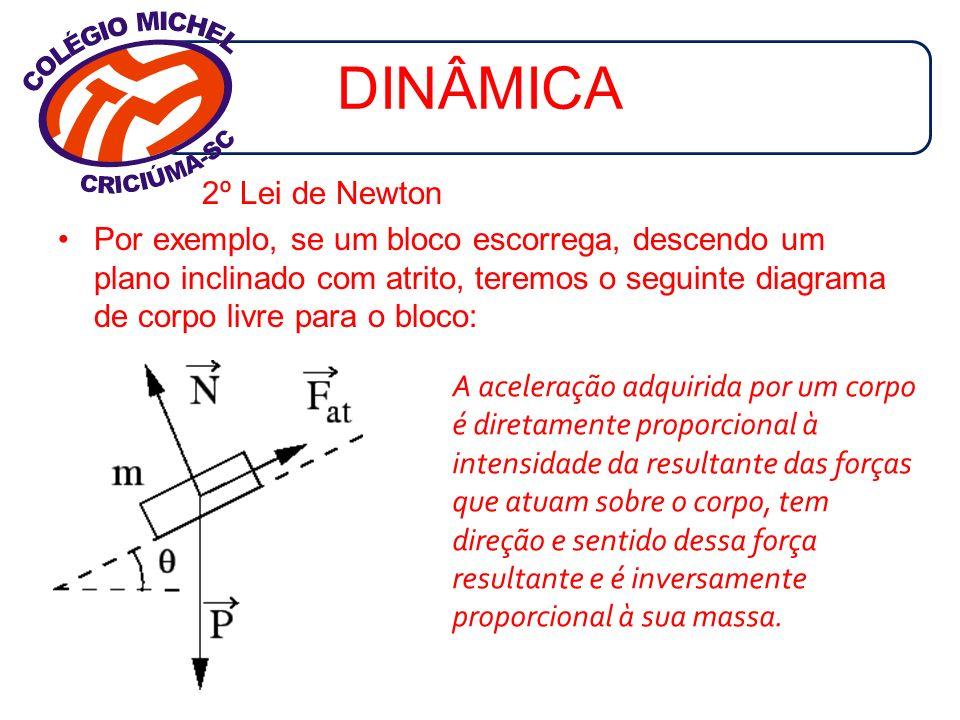 DINÂMICA 2º Lei de Newton Por exemplo, se um bloco escorrega, descendo um plano inclinado com atrito, teremos o seguinte diagrama de corpo livre para