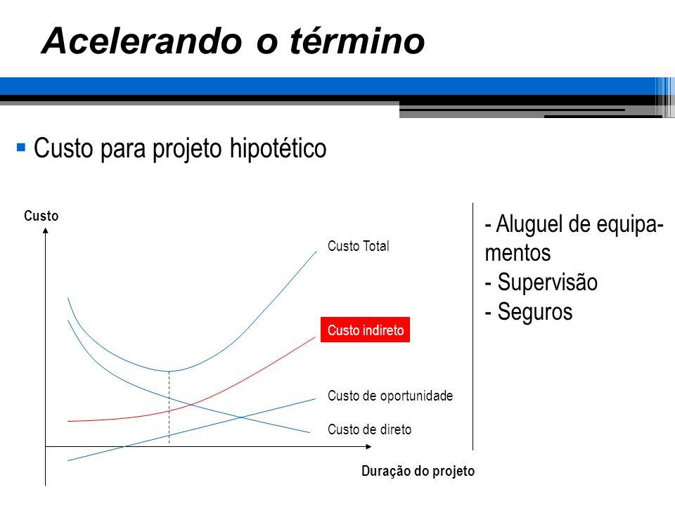 Acelerando o término Custo para projeto hipotético Duração do projeto Custo Custo Total Custo indireto Custo de oportunidade Custo de direto - Aluguel