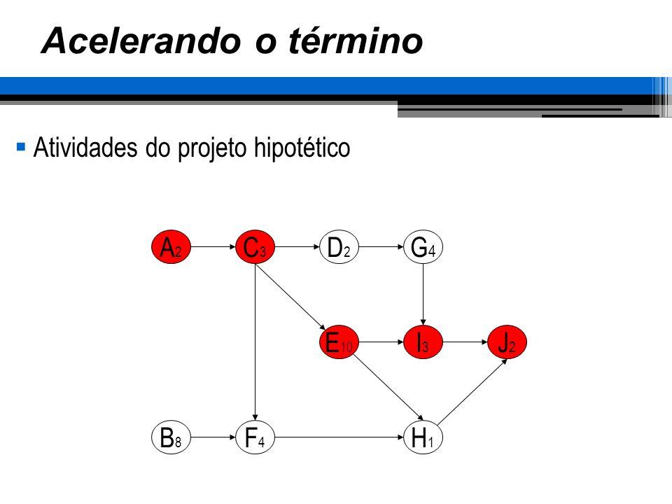 Acelerando o término Atividades do projeto hipotético A2A2 C3C3 D2D2 G4G4 E 10 I3I3 J2J2 H1H1 B8B8 F4F4