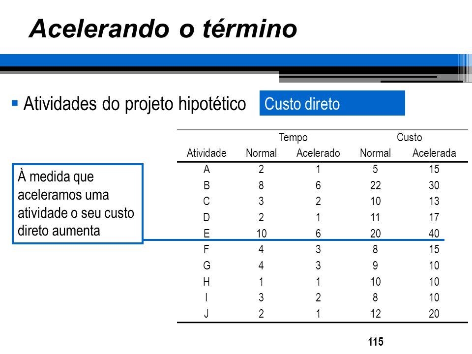 Acelerando o término Atividades do projeto hipotético TempoCusto AtividadeNormalAceleradoNormalAcelerada A21515 B862230 C321013 D211117 E1062040 F4381