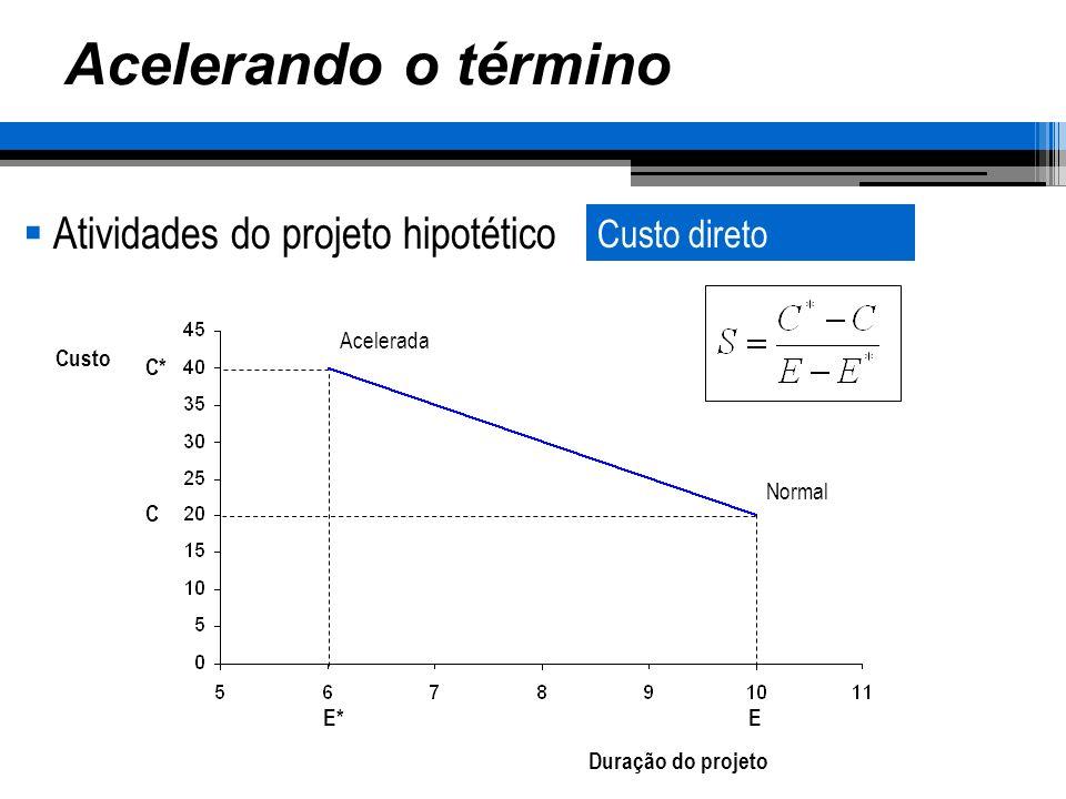 Acelerando o término Atividades do projeto hipotético Duração do projeto Custo Normal Acelerada E*E C C* Custo direto