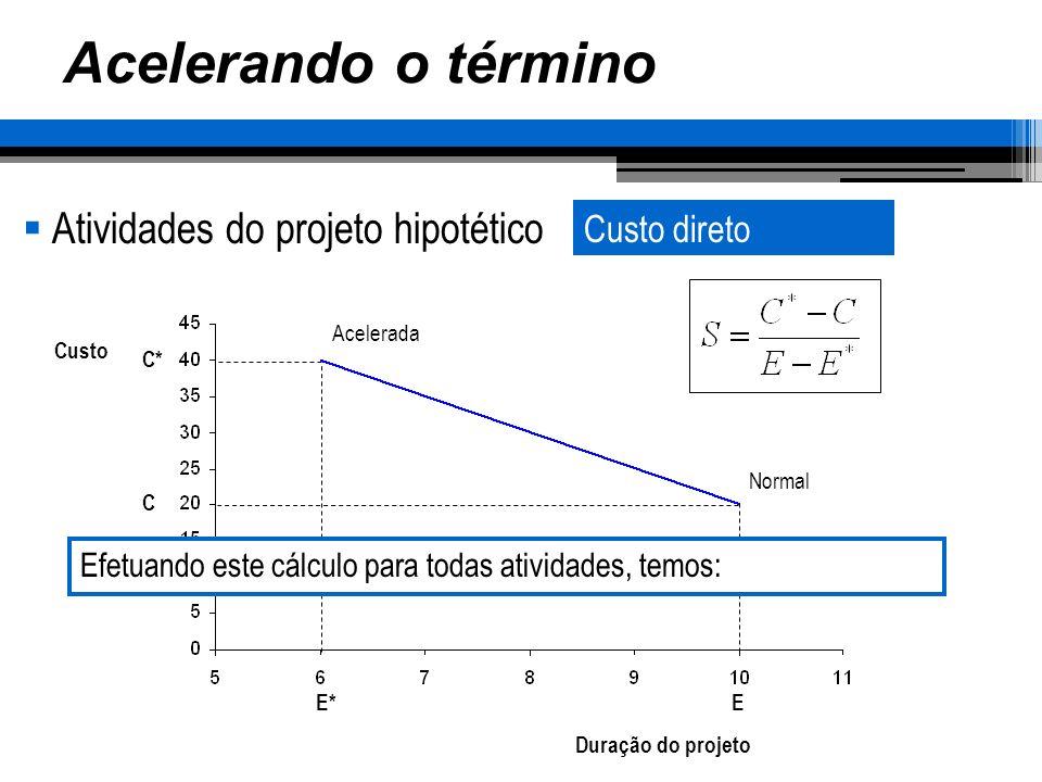 Acelerando o término Atividades do projeto hipotético Duração do projeto Custo Normal Acelerada E*E C C* Efetuando este cálculo para todas atividades,
