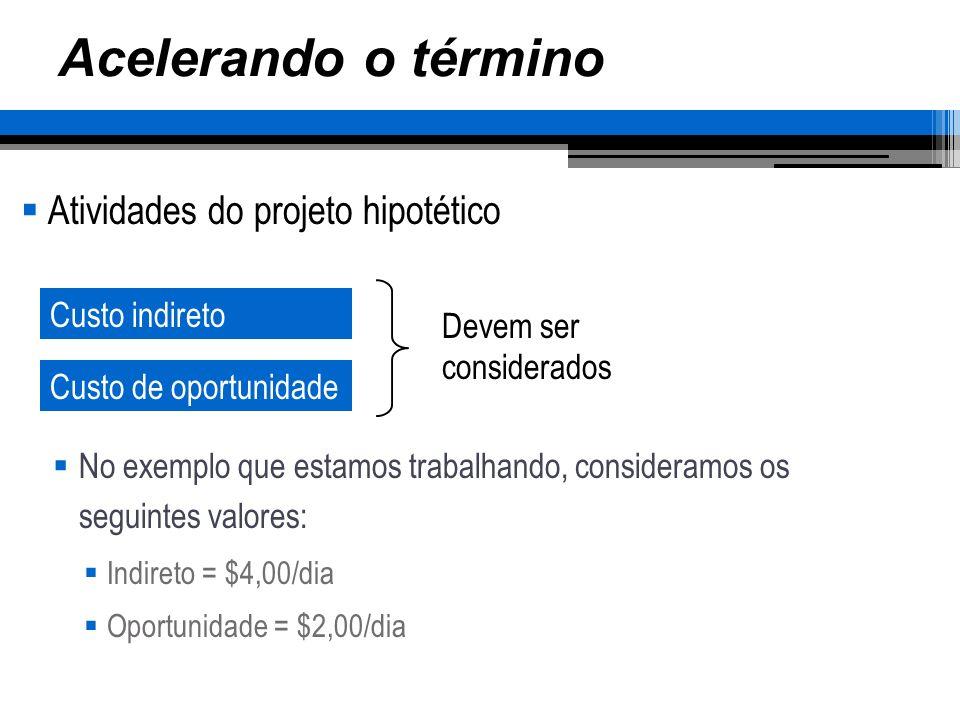 Acelerando o término Atividades do projeto hipotético No exemplo que estamos trabalhando, consideramos os seguintes valores: Indireto = $4,00/dia Opor