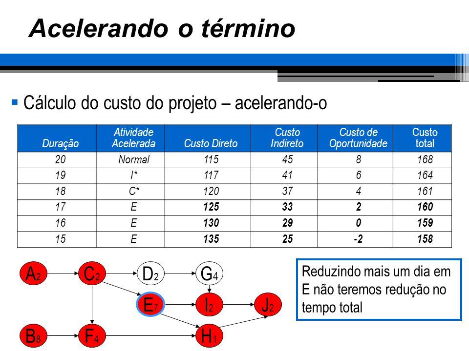 Acelerando o término Cálculo do custo do projeto – acelerando-o Duração Atividade AceleradaCusto Direto Custo Indireto Custo de Oportunidade Custo tot