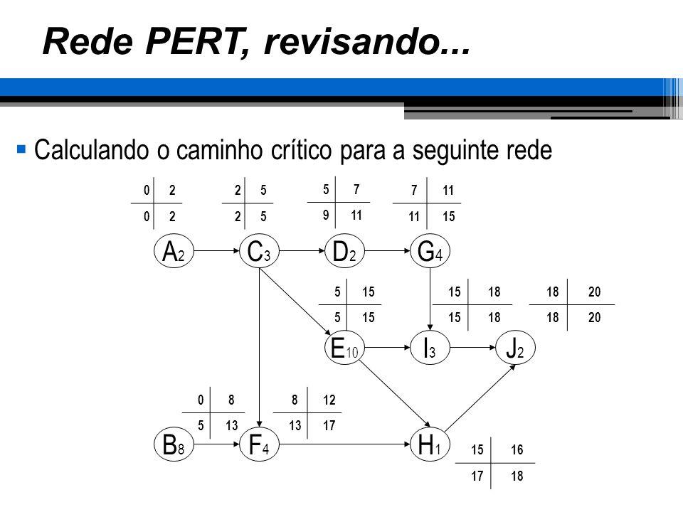 Rede PERT, revisando... Calculando o caminho crítico para a seguinte rede A2A2 C3C3 D2D2 G4G4 E 10 I3I3 J2J2 H1H1 B8B8 F4F4 02 02 25 25 57 911 7 15 5