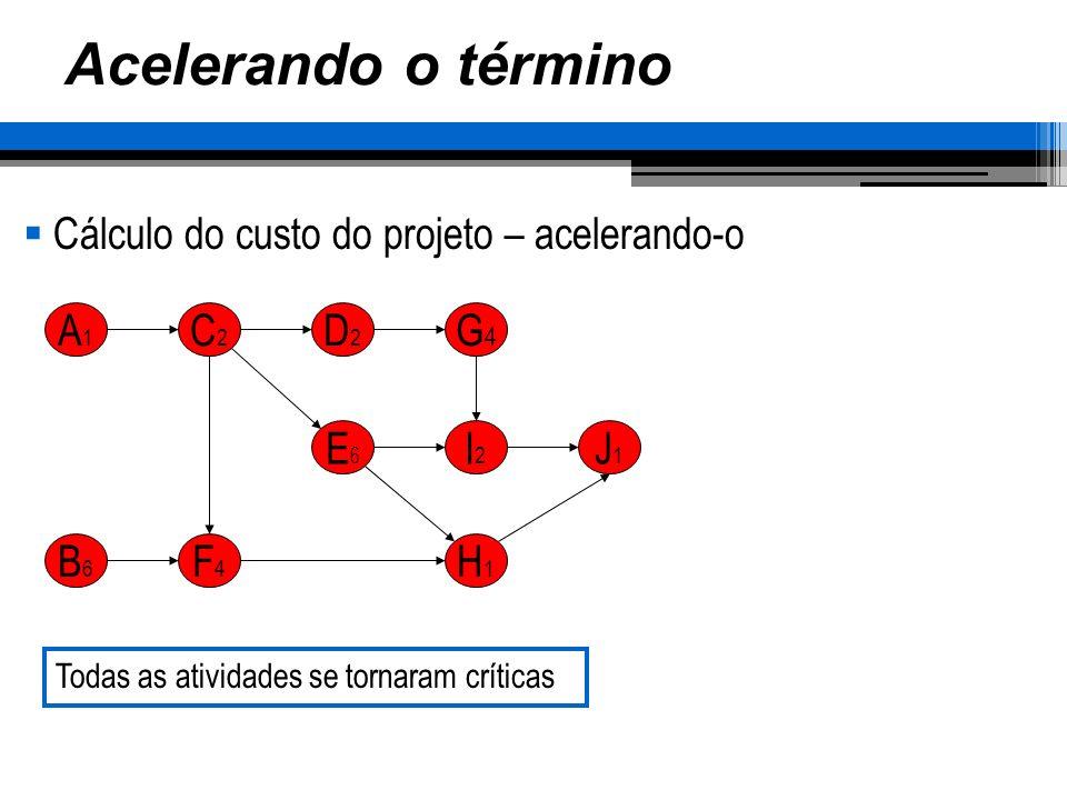 Acelerando o término Cálculo do custo do projeto – acelerando-o A1A1 C2C2 D2D2 G4G4 E6E6 I2I2 J1J1 H1H1 B6B6 F4F4 Todas as atividades se tornaram crít