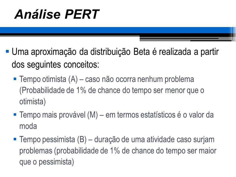 Análise PERT Uma aproximação da distribuição Beta é realizada a partir dos seguintes conceitos: Tempo otimista (A) – caso não ocorra nenhum problema (