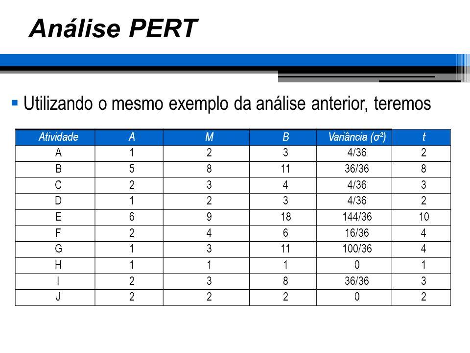 Análise PERT Utilizando o mesmo exemplo da análise anterior, teremos AtividadeAMBVariância (σ²)t A1234/362 B581136/368 C2344/363 D123 2 E6918144/3610