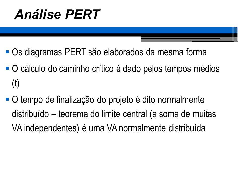 Análise PERT Os diagramas PERT são elaborados da mesma forma O cálculo do caminho crítico é dado pelos tempos médios (t) O tempo de finalização do pro