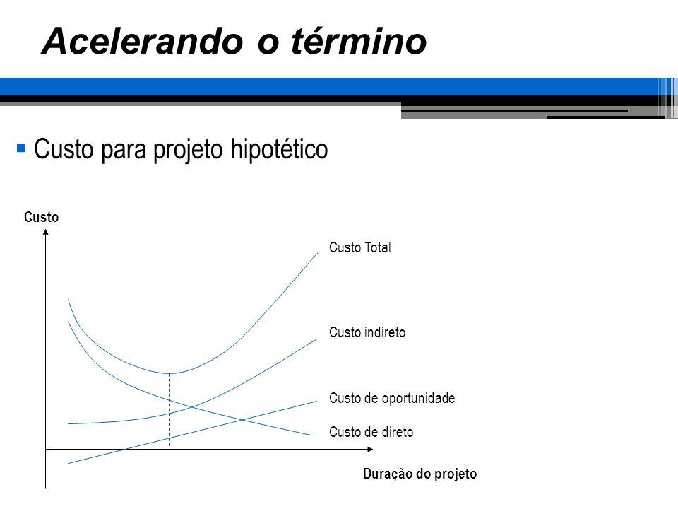Acelerando o término Custo para projeto hipotético Duração do projeto Custo Custo Total Custo indireto Custo de oportunidade Custo de direto