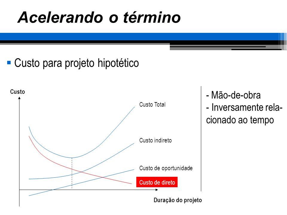 Acelerando o término Custo para projeto hipotético Duração do projeto Custo Custo Total Custo indireto Custo de oportunidade Custo de direto - Mão-de-