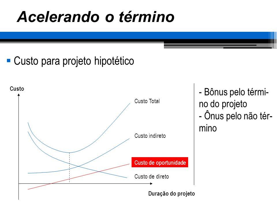 Acelerando o término Custo para projeto hipotético Duração do projeto Custo Custo Total Custo indireto Custo de oportunidade - Bônus pelo térmi- no do